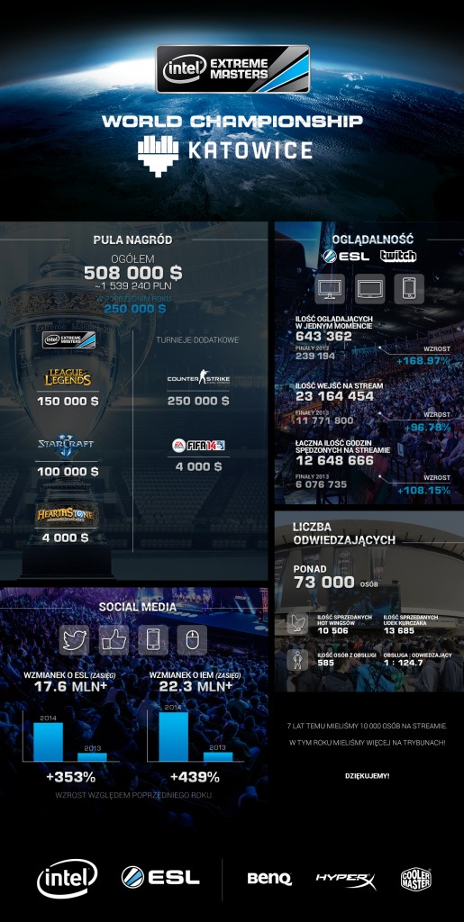 Katowice2014_Infographic (1)